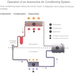 Operation of an Automotive Air Conditioning System